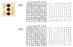 図:行列Fと行列S