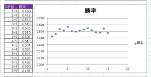 図101 9路盤3手目と勝率の散布図