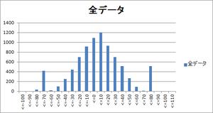 図111 全局の度数分布図