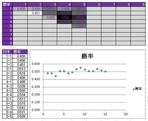 図118 新たな8226局シミュレーション結果