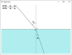 図177 スネルの法則