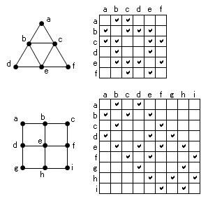 図:グラフと表による表現